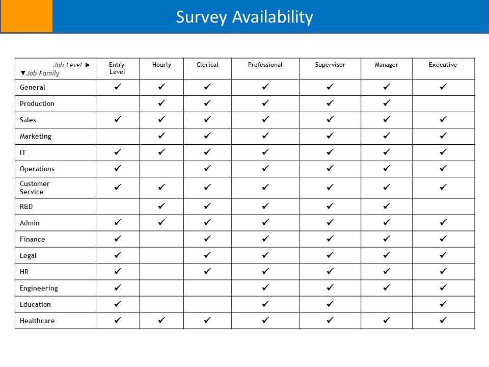 Survey Availability Job Level ► ▼ Job Family Entry- Level HourlyClericalProfessionalSupervisorManagerExecutive General Production Sales Marketing IT O