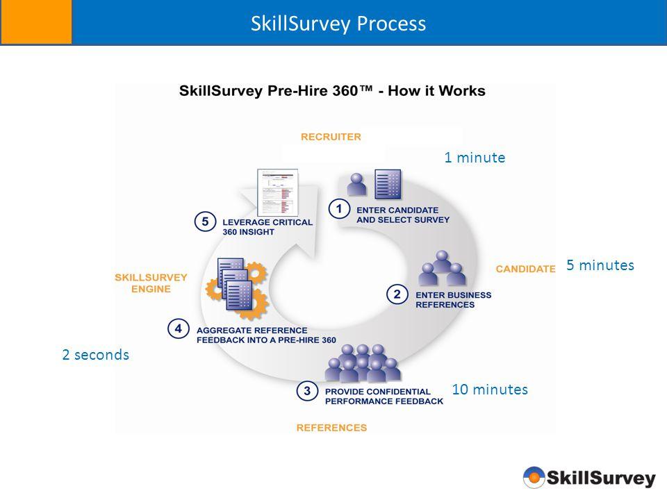SkillSurvey Process 1 minute 5 minutes 10 minutes 2 seconds
