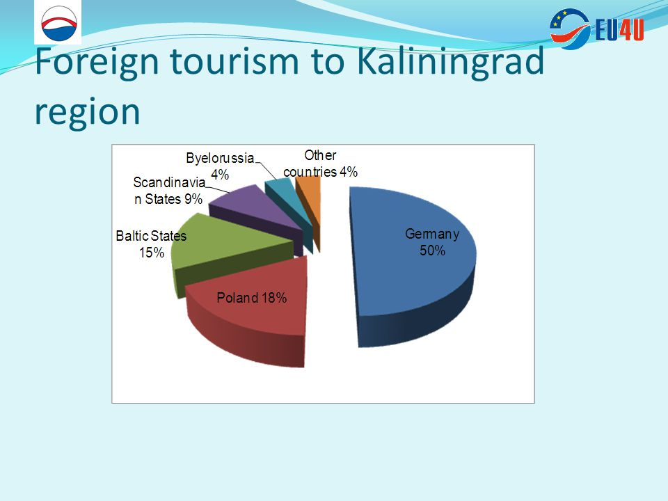 Foreign tourism to Kaliningrad region