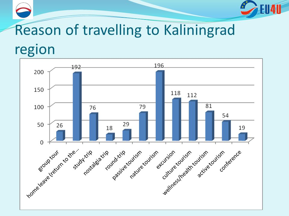 Reason of travelling to Kaliningrad region