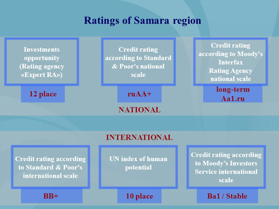 INTERNATIONAL NATIONAL Credit rating according to Standard & Poor's national scale Investments opportunity (Rating agency «Expert RA») Credit rating a