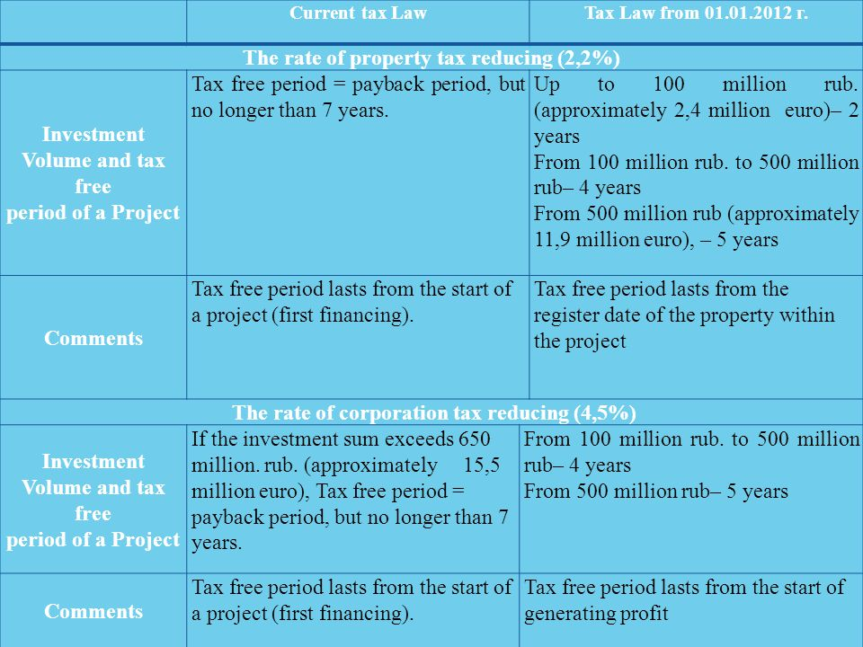 Current tax LawTax Law from 01.01.2012 г. The rate of property tax reducing (2,2%) Investment Volume and tax free period of a Project Tax free period