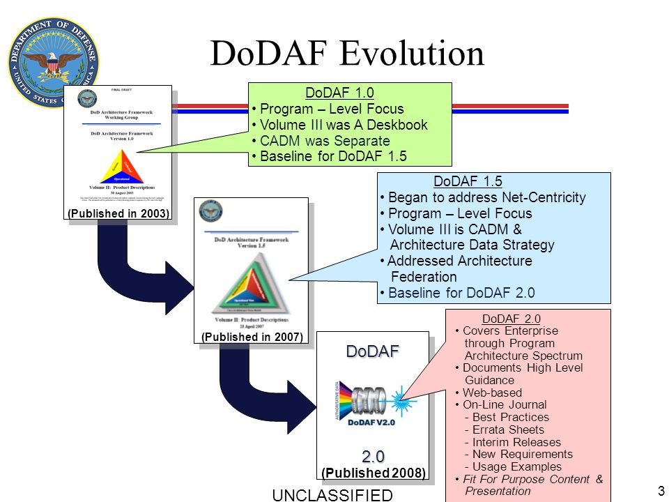 DoDAF Evolution UNCLASSIFIED 3 DoDAF 1.5 Began to address Net-Centricity Program – Level Focus Volume III is CADM & Architecture Data Strategy Address