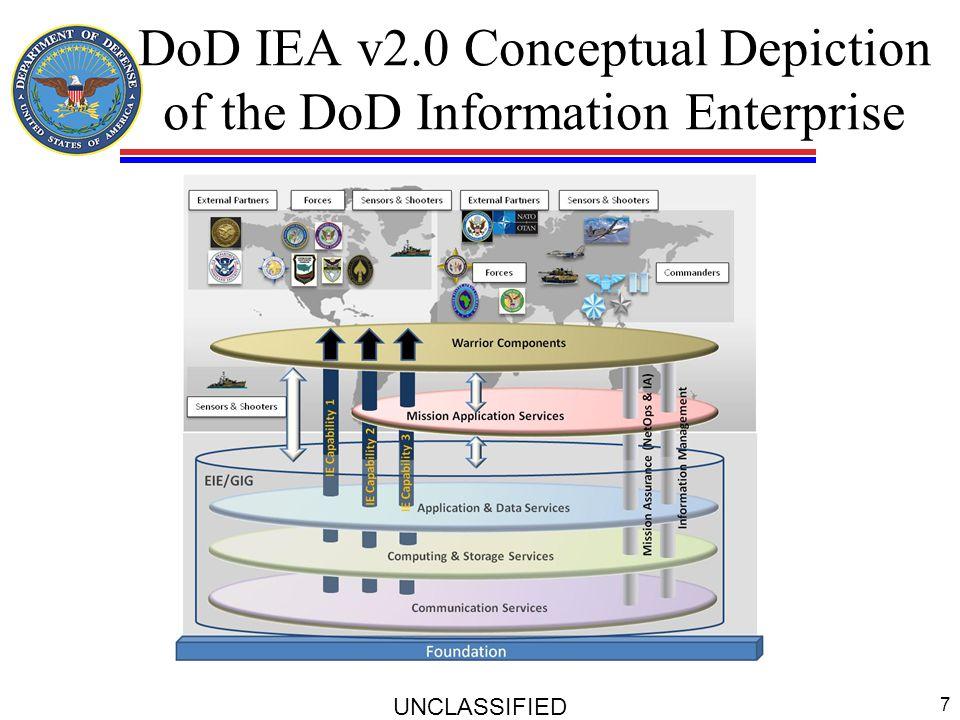 IT Enterprise Strategy & Roadmap UNCLASSIFIED 8