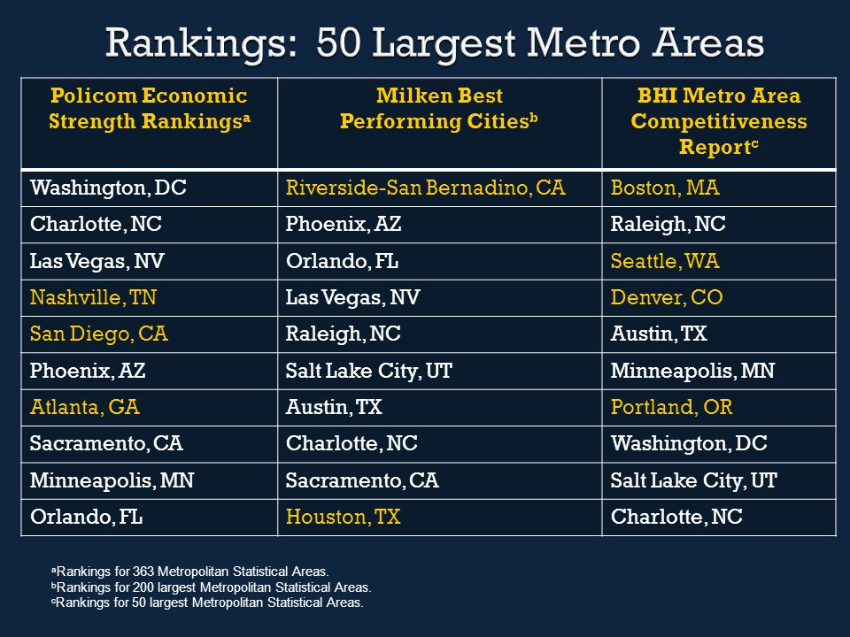 Policom Economic Strength Rankings a Milken Best Performing Cities b BHI Metro Area Competitiveness Report c Washington, DCRiverside-San Bernadino, CABoston, MA Charlotte, NCPhoenix, AZRaleigh, NC Las Vegas, NVOrlando, FLSeattle, WA Nashville, TNLas Vegas, NVDenver, CO San Diego, CARaleigh, NCAustin, TX Phoenix, AZSalt Lake City, UTMinneapolis, MN Atlanta, GAAustin, TXPortland, OR Sacramento, CACharlotte, NCWashington, DC Minneapolis, MNSacramento, CASalt Lake City, UT Orlando, FLHouston, TXCharlotte, NC a Rankings for 363 Metropolitan Statistical Areas.