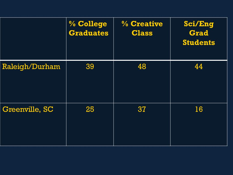 % College Graduates % Creative Class Sci/Eng Grad Students Raleigh/Durham Greenville, SC253716