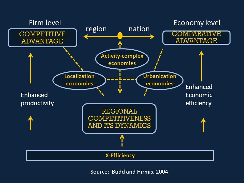 Firm levelEconomy level Source: Budd and Hirmis, 2004 X-Efficiency Enhanced productivity Enhanced Economic efficiency regionnation Activity-complex ec