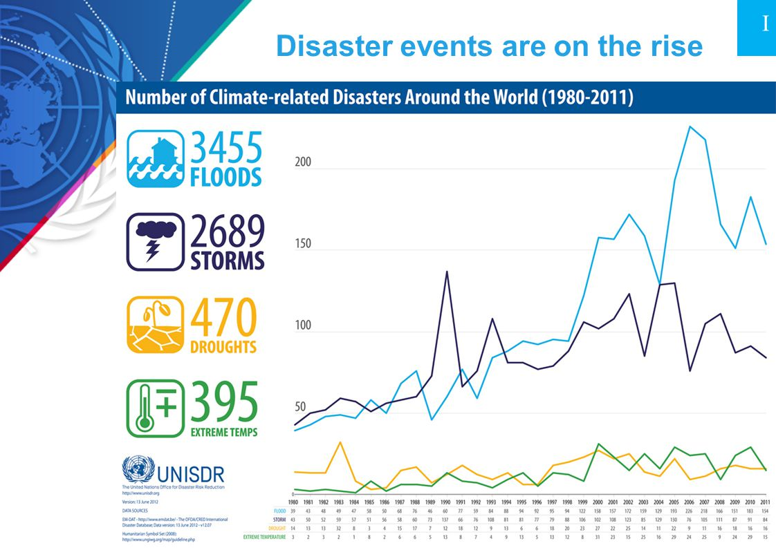 Disaster events are on the rise I