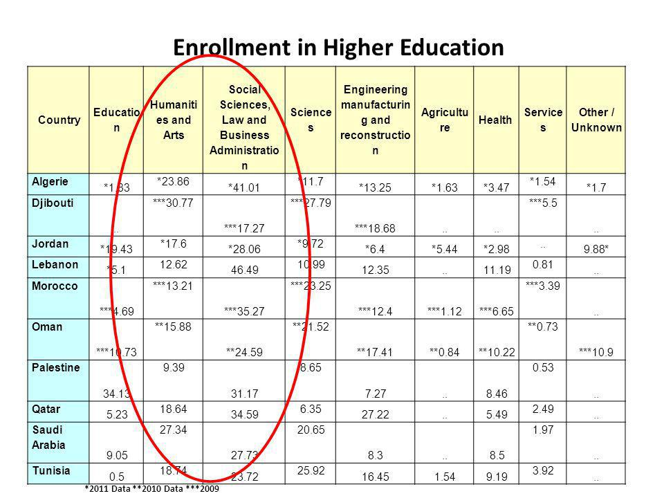 Enrollment in Higher Education Country Educatio n Humaniti es and Arts Social Sciences, Law and Business Administratio n Science s Engineering manufacturin g and reconstructio n Agricultu re Health Service s / Other Unknown Algerie 1.83* 23.86* 41.01* 11.7* 13.25*1.63*3.47* 1.54* 1.7* Djibouti..