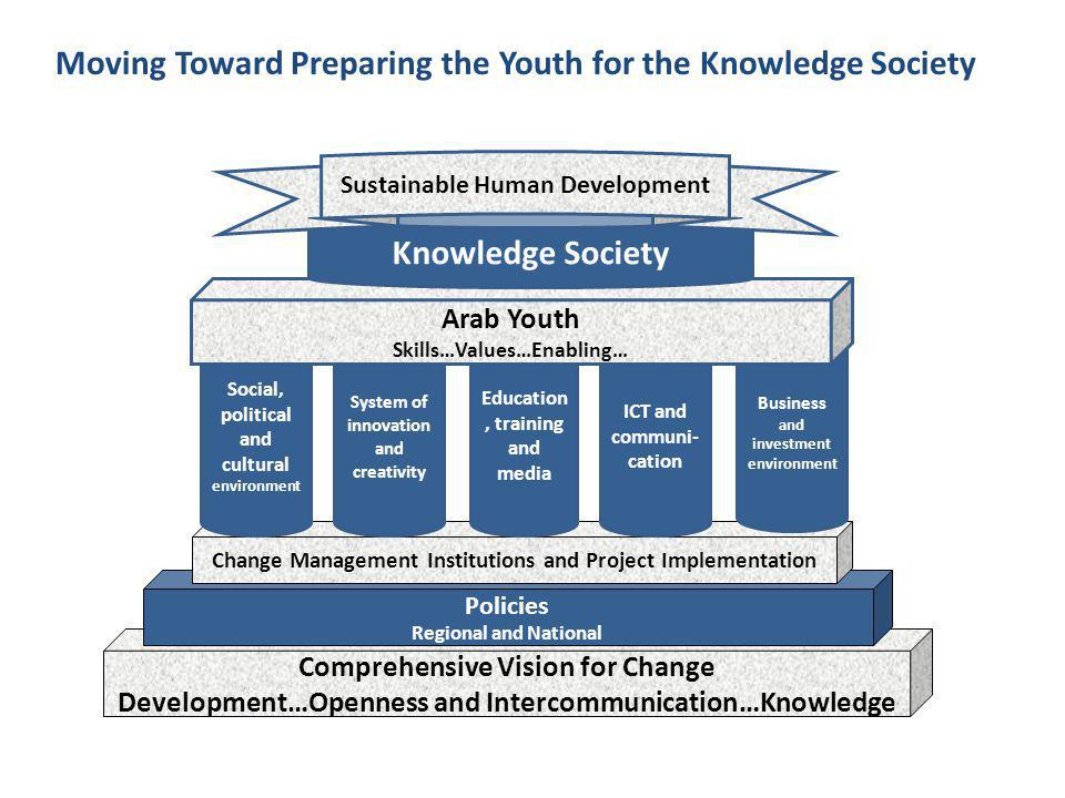Comprehensive Vision for Change Development…Openness and Intercommunication…Knowledge Policies Regional and National Change Management Institutions and Project Implementation Business and investment environment Education, training and media ICT and communi- cation System of innovation and creativity Social, political and cultural environment Arab Youth Skills…Values…Enabling… Knowledge Society Sustainable Human Development Moving Toward Preparing the Youth for the Knowledge Society