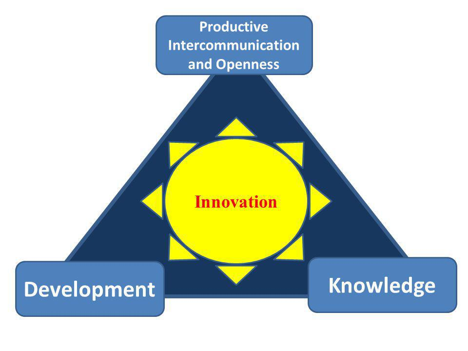 Knowledge Productive Intercommunication and Openness Development Innovation