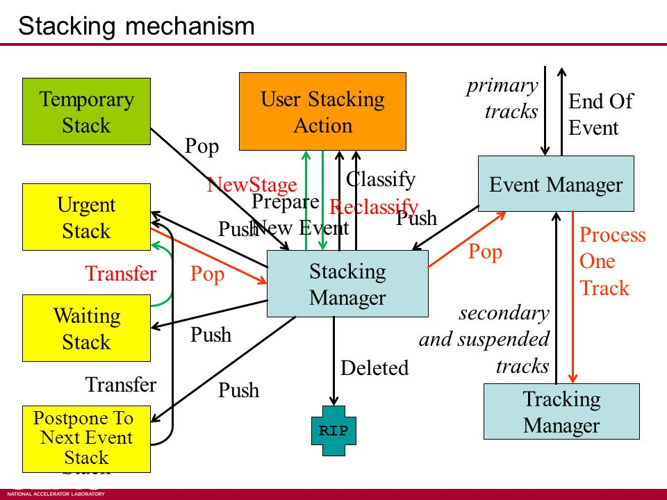 Stacking mechanism Kernel II - M.Asai (SLAC)18 Event Manager Tracking Manager Stacking Manager User Stacking Action Urgent Stack Waiting Stack Postpone To Next Event Stack Push Pop Push Pop Classify secondary and suspended tracks Process One Track primary tracks RIP Deleted Transfer NewStage Urgent Stack Waiting Stack Temporary Stack Reclassify Pop End Of Event Postpone To Next Event Stack Transfer Prepare New Event