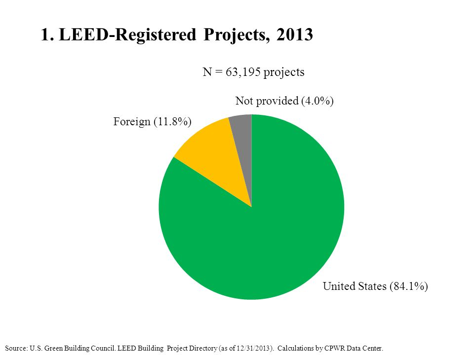 2.Types of LEED-Registered Projects in the U.S., 2013 Source: U.S.