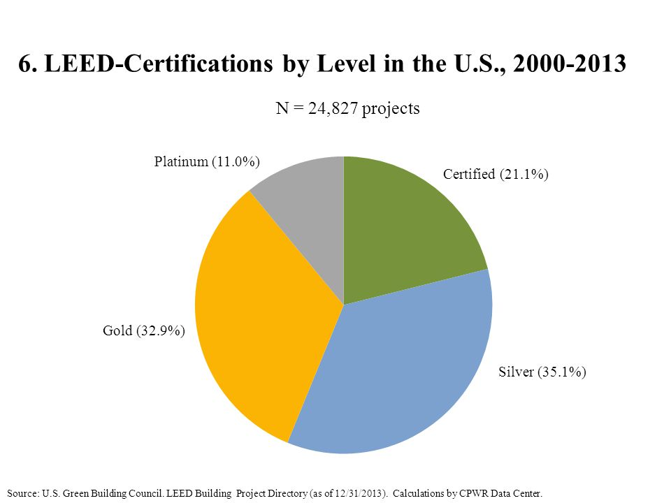 6. LEED-Certifications by Level in the U.S., 2000-2013 Source: U.S.