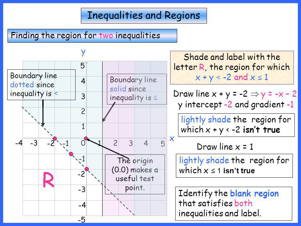 Inequalities and Regions Finding the region for two inequalities x y 0 1 2 34 5 -2 -3-4 1 2 3 4 5 -2 -3 -4 -5 Shade and label with the letter R, the r