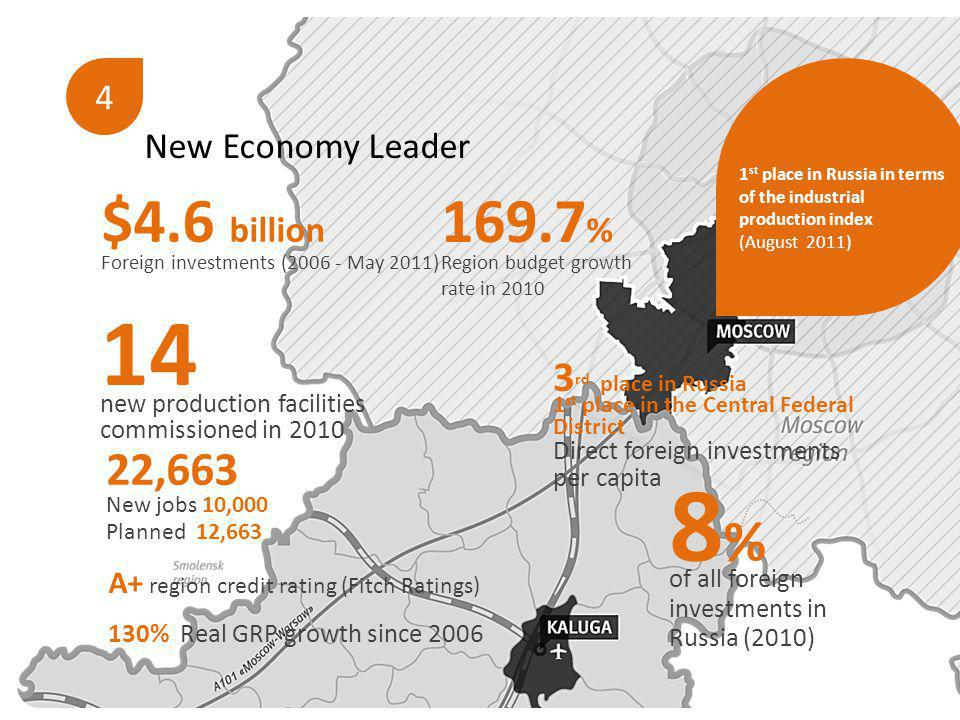 4 New Economy Leader 8 % of all foreign investments in Russia (2010) 169.7 % Region budget growth rate in 2010 130% Real GRP growth since 2006 14 new