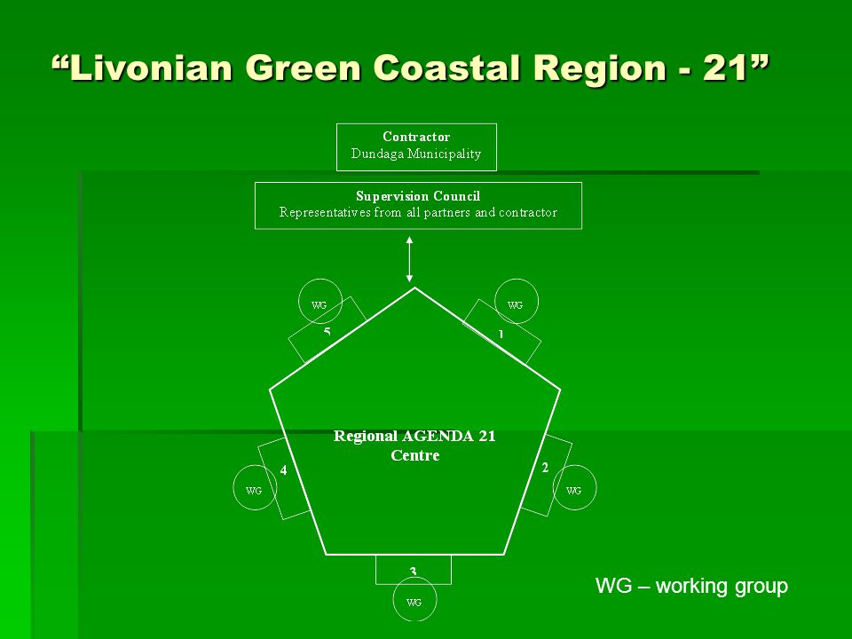Livonian Green Coastal Region - 21 WG – working group