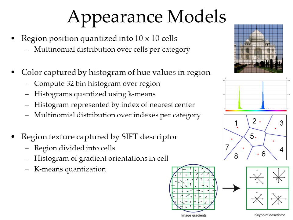 Appearance Models Region position quantized into 10 x 10 cells –Multinomial distribution over cells per category Color captured by histogram of hue values in region –Compute 32 bin histogram over region –Histograms quantized using k-means –Histogram represented by index of nearest center –Multinomial distribution over indexes per category Region texture captured by SIFT descriptor –Region divided into cells –Histogram of gradient orientations in cell –K-means quantization 1 2 3 4 5 6 7 8