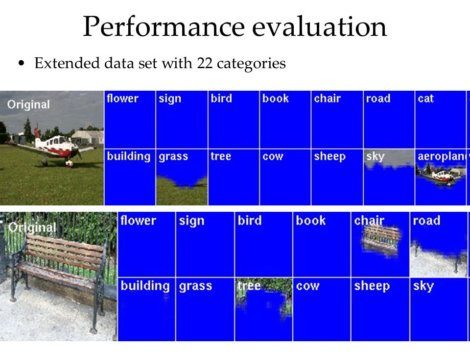 Performance evaluation Extended data set with 22 categories