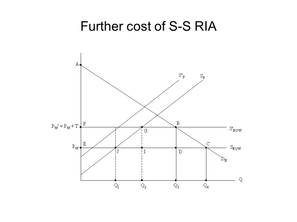 Further cost of S-S RIA
