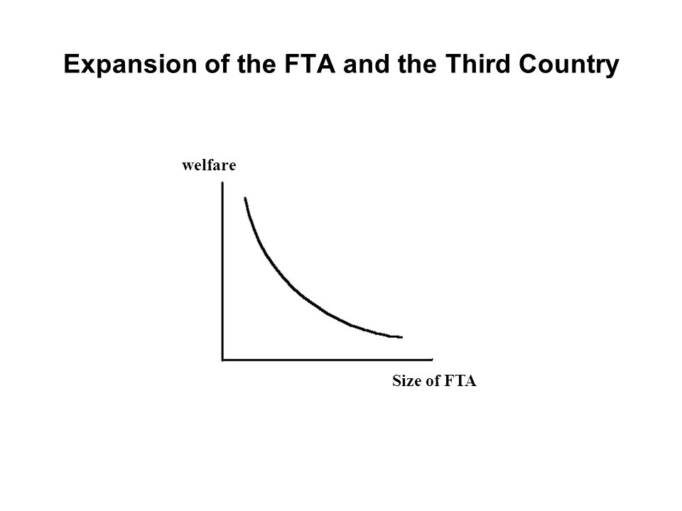 Expansion of the FTA and the Third Country welfare Size of FTA