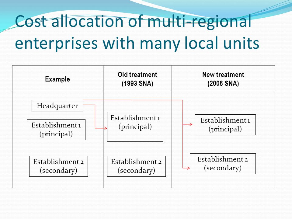 Cost allocation of multi-regional enterprises with many local units Example Old treatment (1993 SNA) New treatment (2008 SNA) Establishment 1 (principal) Establishment 2 (secondary) Headquarter Establishment 1 (principal) Establishment 2 (secondary) Establishment 1 (principal) Establishment 2 (secondary)