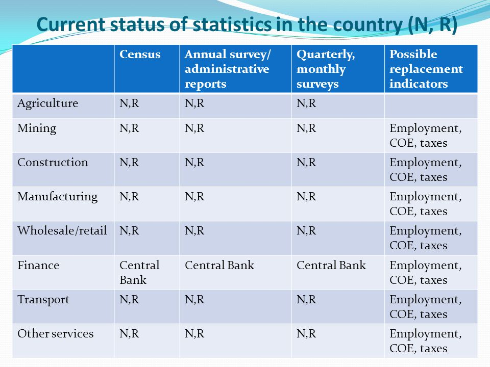 Current status of statistics in the country (N, R) CensusAnnual survey/ administrative reports Quarterly, monthly surveys Possible replacement indicators AgricultureN,R MiningN,R Employment, COE, taxes ConstructionN,R Employment, COE, taxes ManufacturingN,R Employment, COE, taxes Wholesale/retailN,R Employment, COE, taxes FinanceCentral Bank Employment, COE, taxes TransportN,R Employment, COE, taxes Other servicesN,R Employment, COE, taxes
