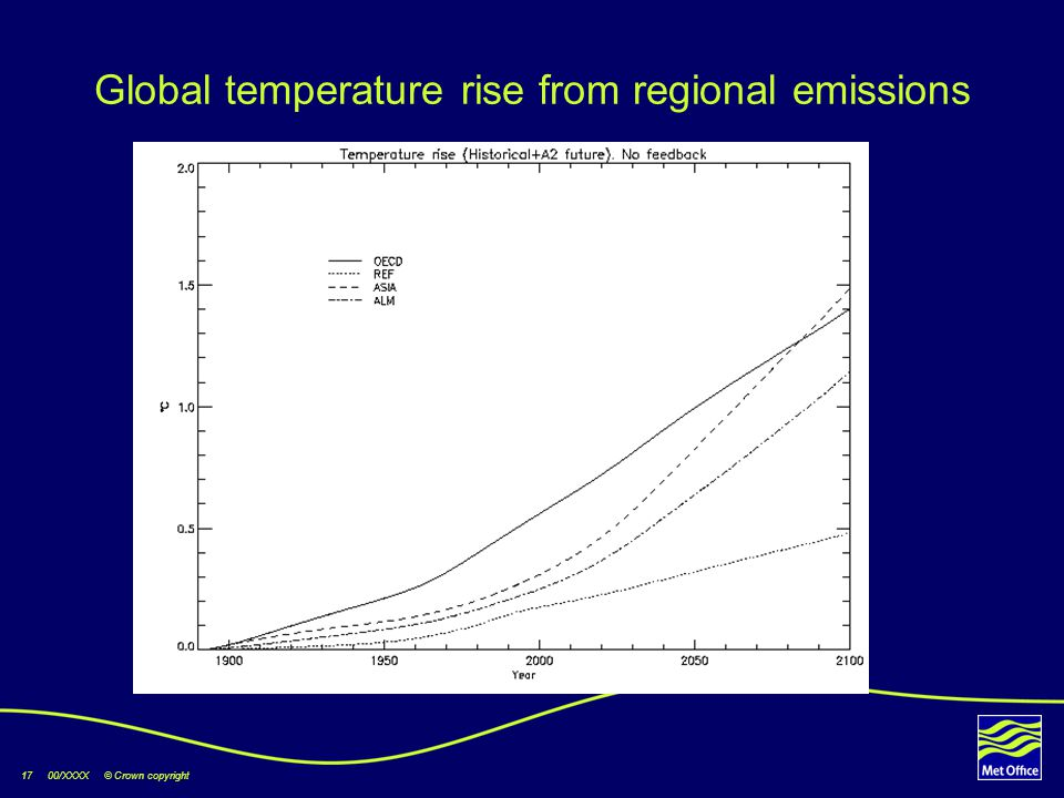 17 00/XXXX © Crown copyright Global temperature rise from regional emissions