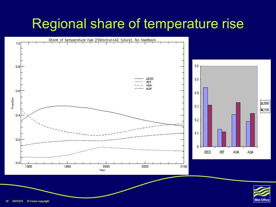 18 00/XXXX © Crown copyright Regional share of temperature rise