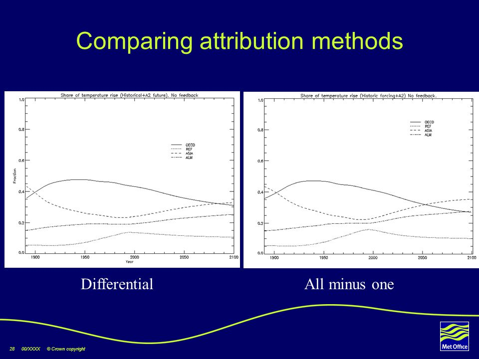 28 00/XXXX © Crown copyright Comparing attribution methods All minus oneDifferential