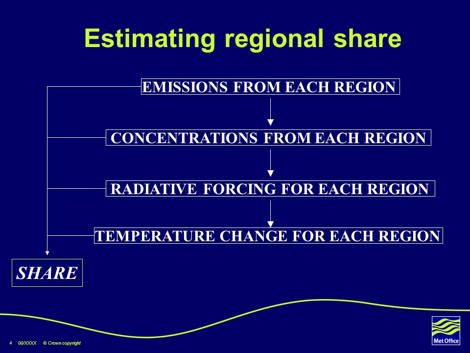 4 00/XXXX © Crown copyright Estimating regional share CONCENTRATIONS FROM EACH REGION EMISSIONS FROM EACH REGION RADIATIVE FORCING FOR EACH REGION TEMPERATURE CHANGE FOR EACH REGION SHARE