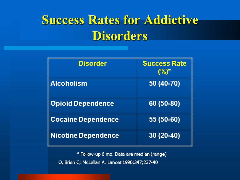 Success Rates for Addictive Disorders DisorderSuccess Rate (%)* Alcoholism50 (40-70) Opioid Dependence60 (50-80) Cocaine Dependence55 (50-60) Nicotine Dependence30 (20-40) * Follow-up 6 mo.