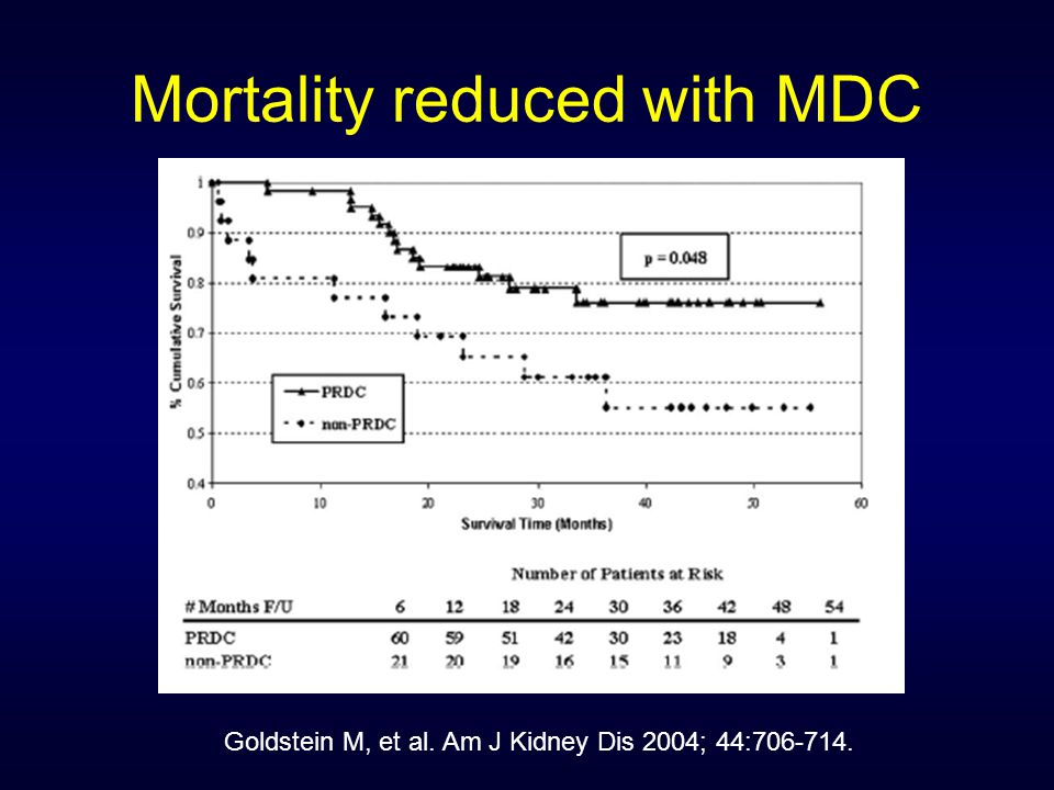 Mortality reduced with MDC Goldstein M, et al. Am J Kidney Dis 2004; 44:706-714.