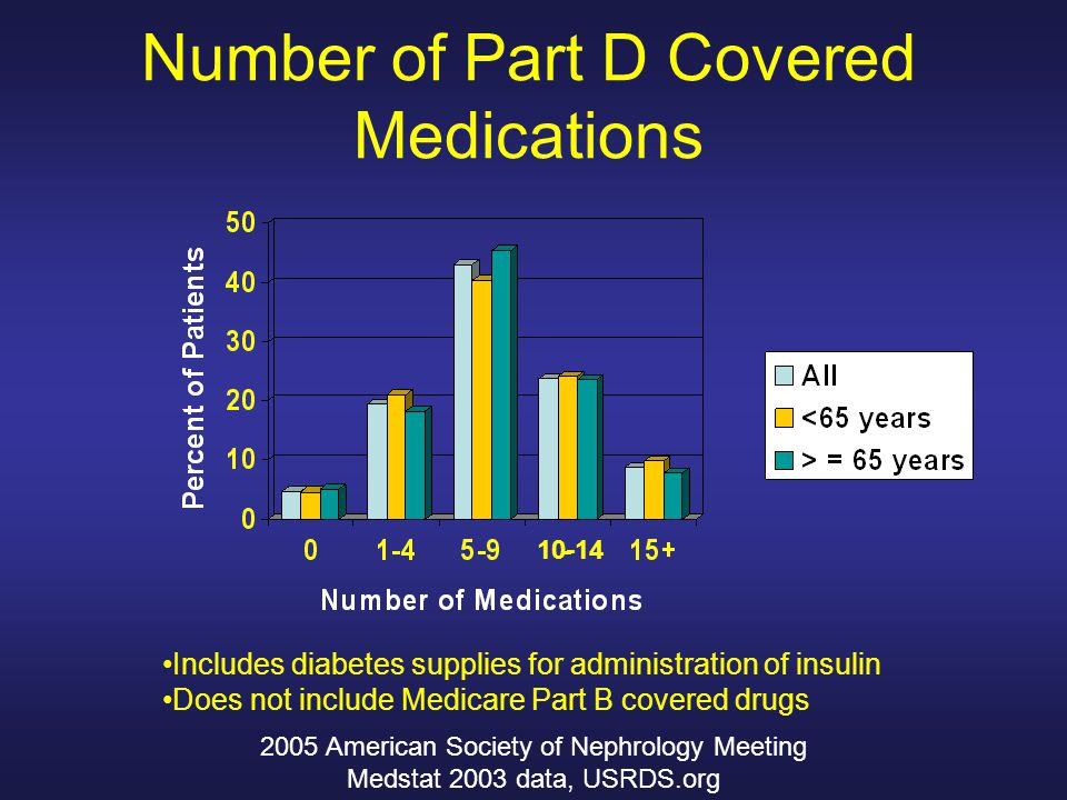 Number of Part D Covered Medications Includes diabetes supplies for administration of insulin Does not include Medicare Part B covered drugs 10-14 2005 American Society of Nephrology Meeting Medstat 2003 data, USRDS.org