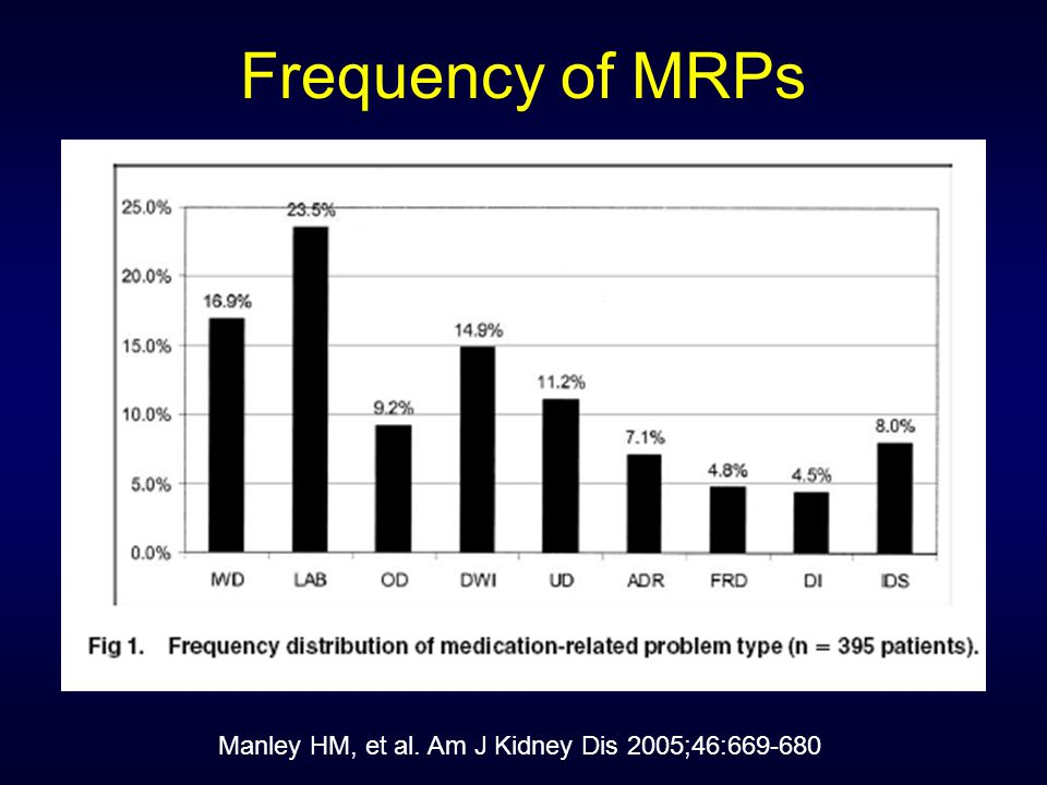 Most Common MRPs Inappropriate laboratory monitoring (23.5%) Indication without drug therapy (16.9%) Dosing errors accounted for 20.4% of medication-related problems –Subtherapeutic dosage: 11.2% –Overdosage: 9.2% Manley HM, et al.