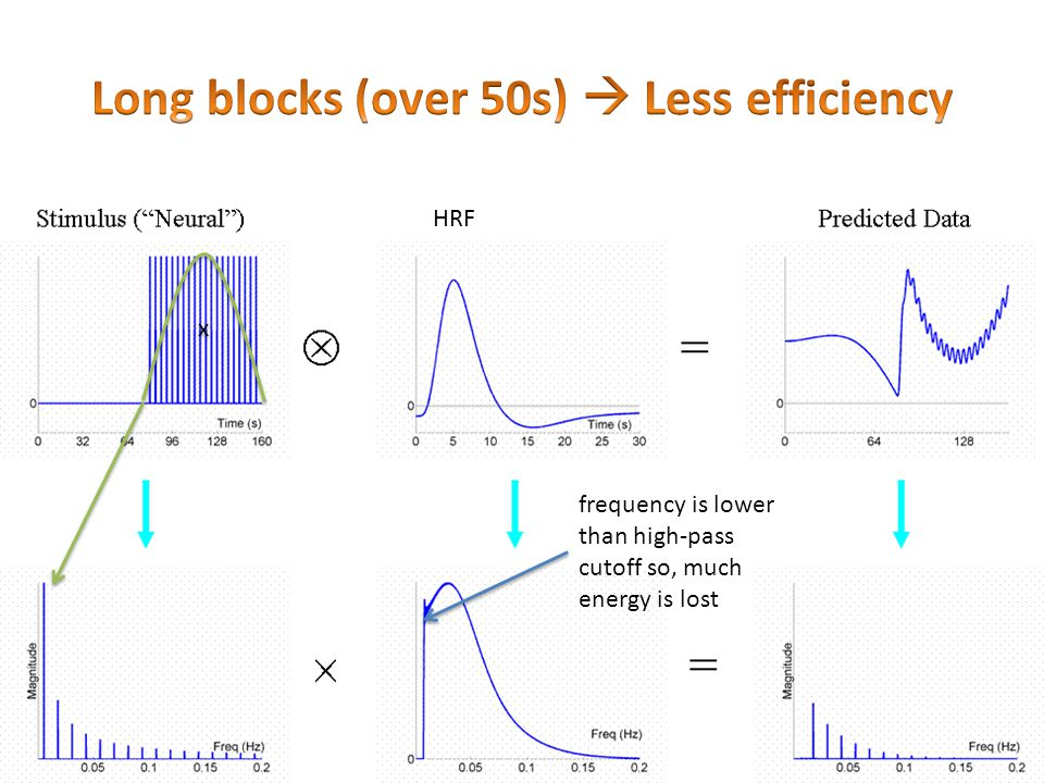 frequency is lower than high-pass cutoff so, much energy is lost x x HRF