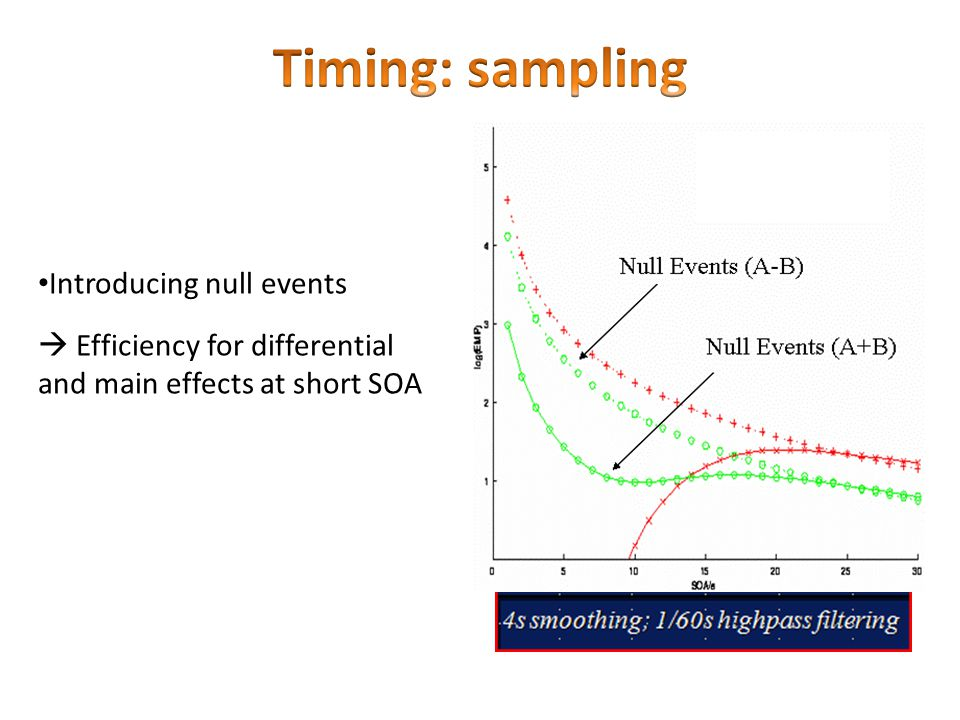 Introducing null events  Efficiency for differential and main effects at short SOA