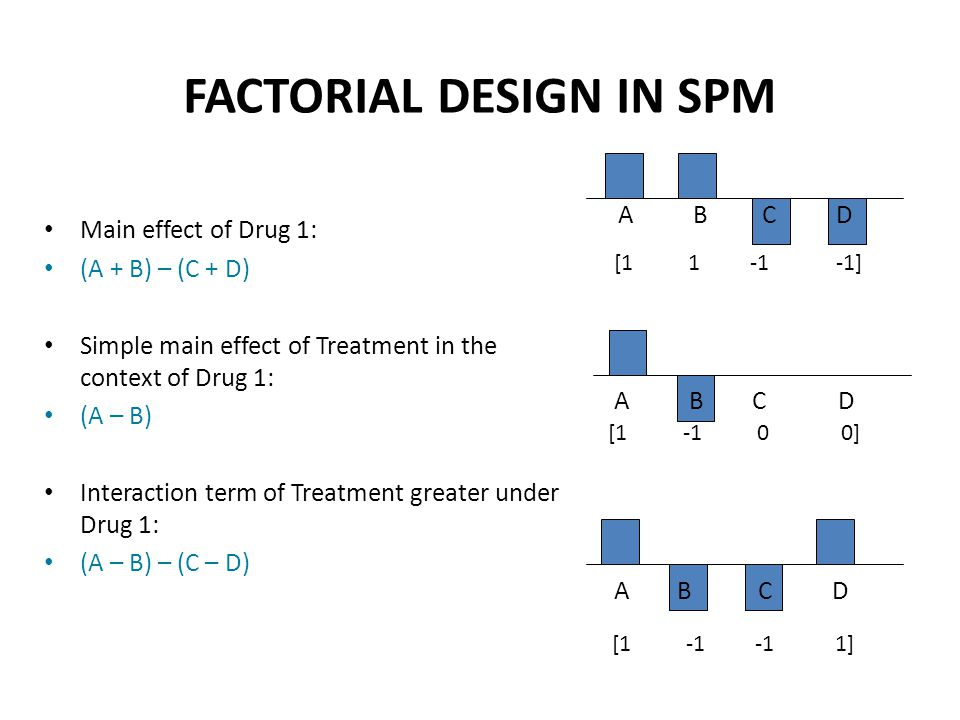 Main effect of Drug 1: (A + B) – (C + D) Simple main effect of Treatment in the context of Drug 1: (A – B) Interaction term of Treatment greater under