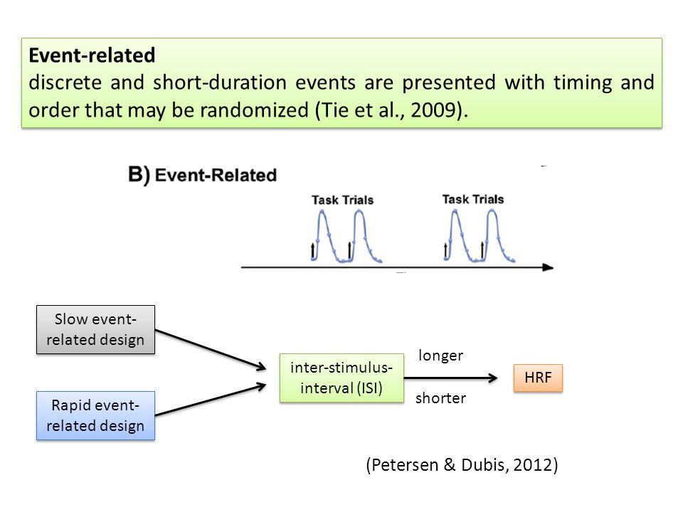 Event-related discrete and short-duration events are presented with timing and order that may be randomized (Tie et al., 2009). Event-related discrete