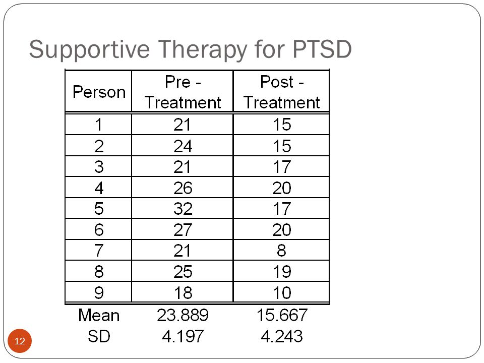 Supportive Therapy for PTSD 12
