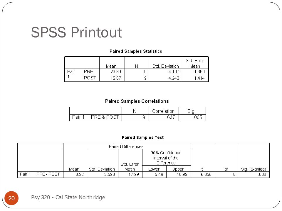 SPSS Printout 20 Psy 320 - Cal State Northridge