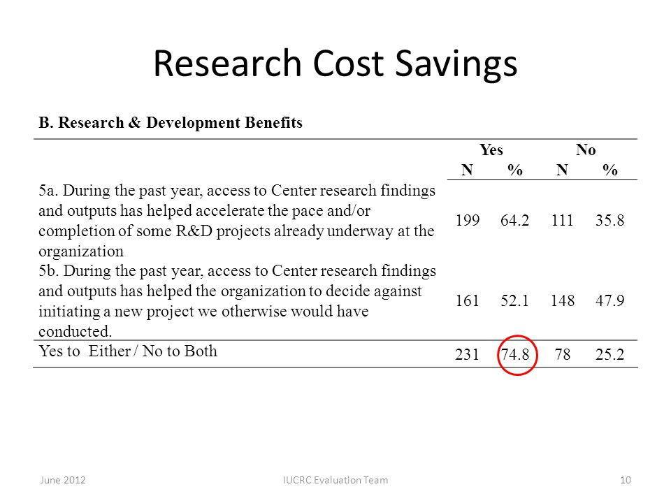 Research Cost Savings B. Research & Development Benefits YesNo N%N% 5a. During the past year, access to Center research findings and outputs has helpe