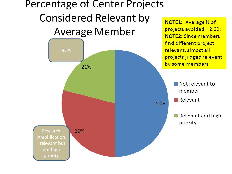 Percentage of Center Projects Considered Relevant by Average Member RCA Research Amplification : relevant but not high priority NOTE1: Average N of pr