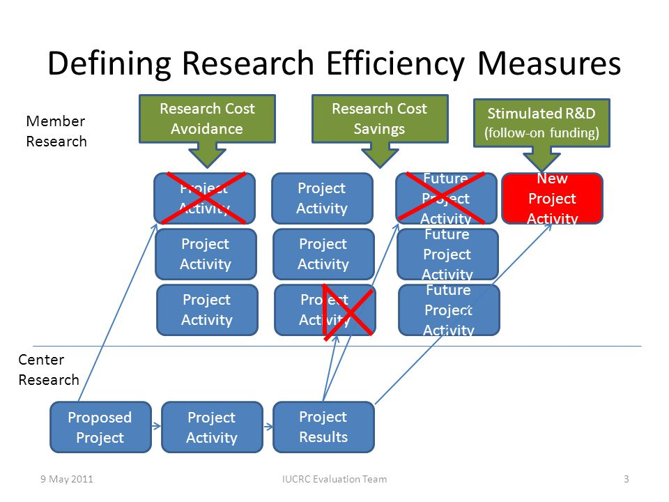 Defining Research Efficiency Measures 9 May 2011IUCRC Evaluation Team3 Member Research Project Activity Proposed Project Project Activity Project Resu
