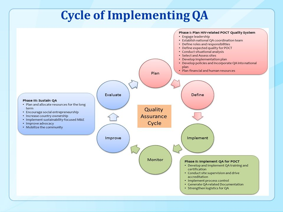 Phase I:Plan HIV-related POCT Quality Assurance 1.Engage Leadership 2.Establish a national QA coordination team 3.Define roles and responsibilities 4.Define Standards 5.Situational Analysis 6.Select and Assess Sites 7.Develop Implementation plan 8.Develop Policies 9.Plan financial and human resources 1.Engage Leadership 2.Establish a national QA coordination team 3.Define roles and responsibilities 4.Define Standards 5.Situational Analysis 6.Select and Assess Sites 7.Develop Implementation plan 8.Develop Policies 9.Plan financial and human resources Define Plan