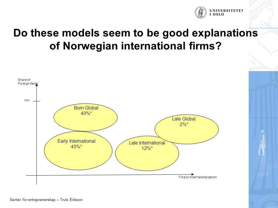 Senter for entreprenørskap – Truls Erikson Do these models seem to be good explanations of Norwegian international firms.