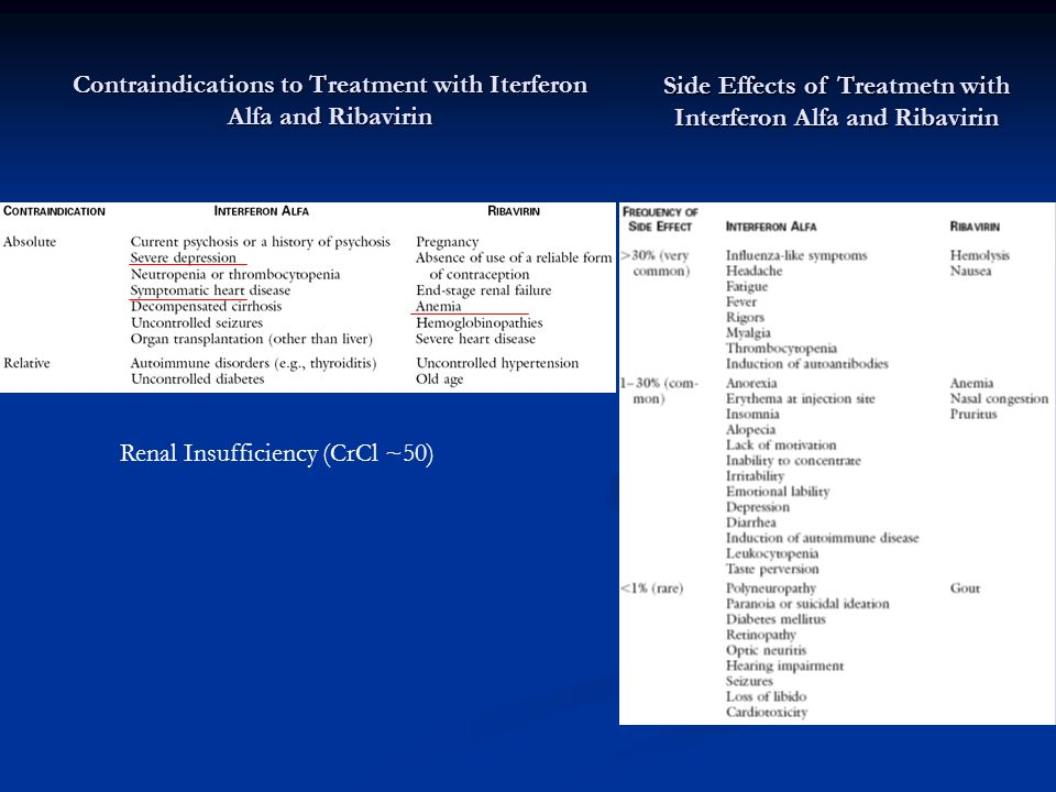 Contraindications to Treatment with Iterferon Alfa and Ribavirin Side Effects of Treatmetn with Interferon Alfa and Ribavirin Renal Insufficiency (CrC