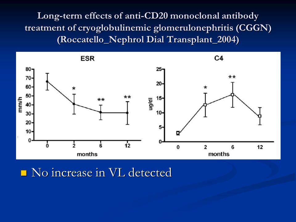 No increase in VL detected No increase in VL detected
