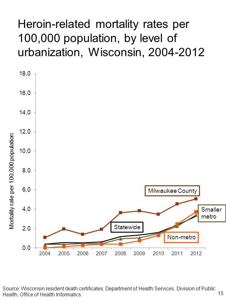 Heroin-related mortality rates per 100,000 population, by level of urbanization, Wisconsin, 2004-2012 Mortality rate per 100,000 population Milwaukee County Statewide Non-metro Smaller metro Source: Wisconsin resident death certificates; Department of Health Services, Division of Public Health, Office of Health Informatics.