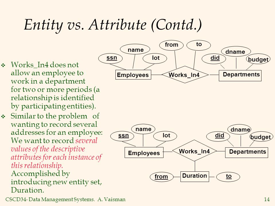 CSCD34- Data Management Systems. A. Vaisman14 Entity vs. Attribute (Contd.)  Works_In4 does not allow an employee to work in a department for two or